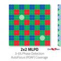 OmniVision推出首款具有100%相位检测功能的图像传感器